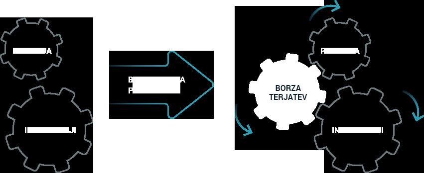 Kako deluje Borza terjatev?